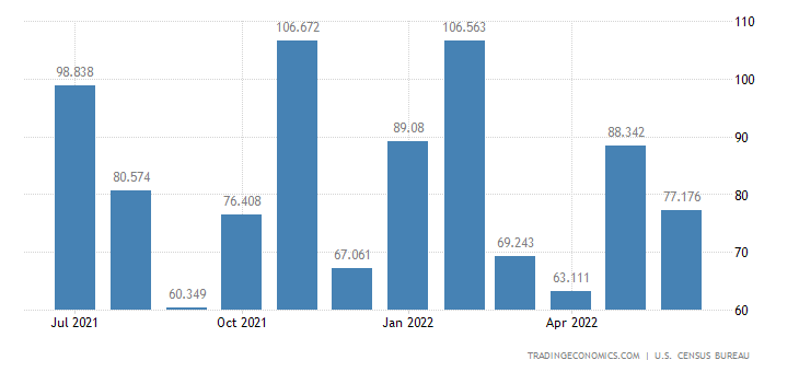United States Exports - Special Mining & Oil Processing Eqp. (Census Basis)