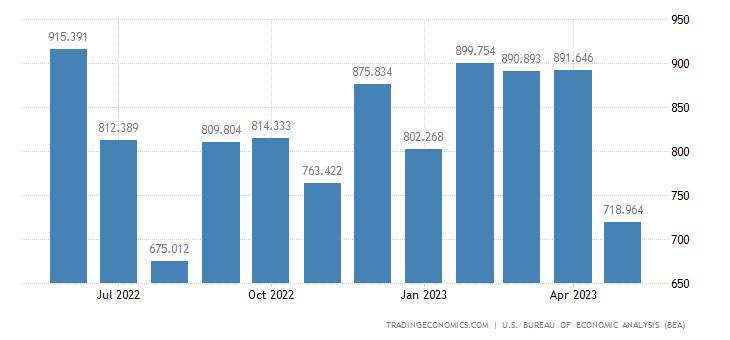 United States Exports of Steelmaking & Ferroalloying Materials