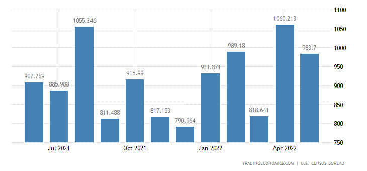 United States Exports - Steelmaking & Ferroalloying (Census Basis)