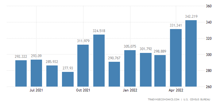 United States Exports - Synthetic Rubber, Primary (Census Basis)