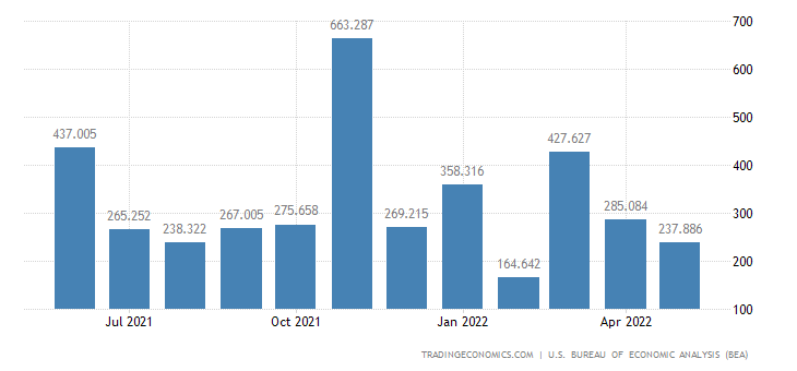 United States Exports of Tanks Artillery & Missiles