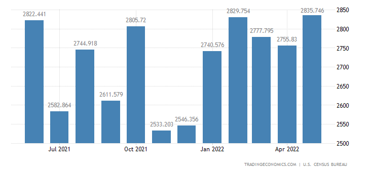 United States Exports of Telecommunications Equipment
