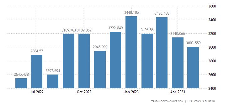 United States Exports - Telecommunications Equipment (Census Basis)