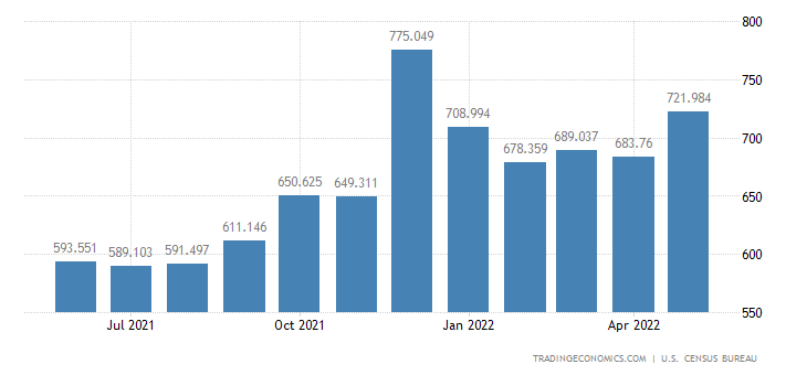 United States Exports - Textile Apparel, Footwear (Census Basis)