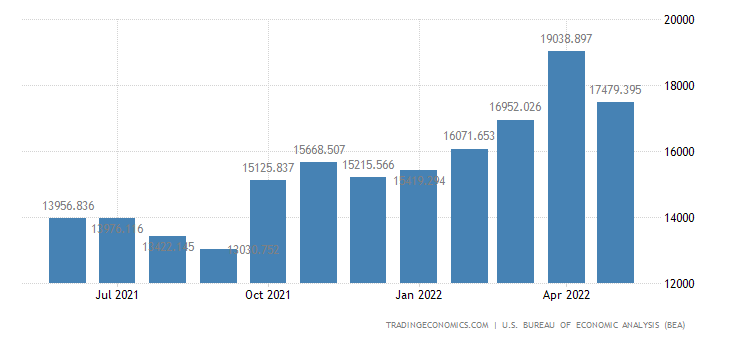 United States Exports of Total Agriculture