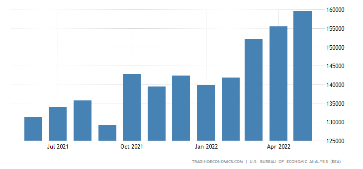 United States Exports of Total Nonagriculture