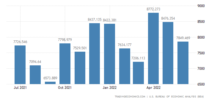 United States Exports of Transportation Equipment