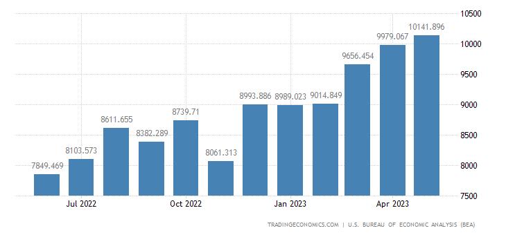 United States Exports of Transportation Equipment