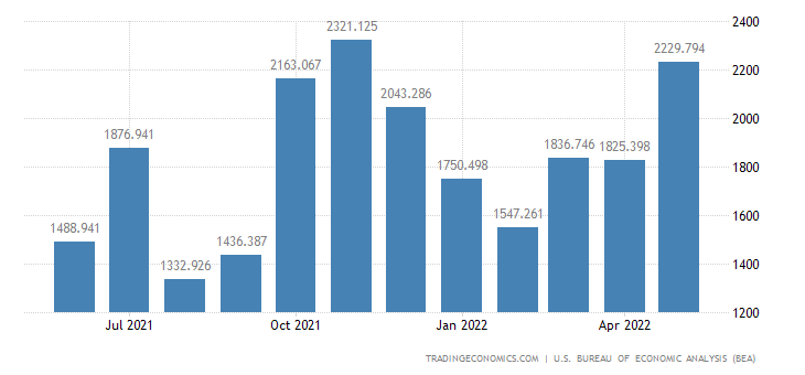 United States Exports of Trucks Buses & Spcl. Purpose Vehicle