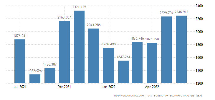United States Exports - Trucks, Buses & Spcl. Purpose Vehicle, X301 (Census)