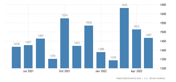 United States Exports of Tv S Vcr S Etc.