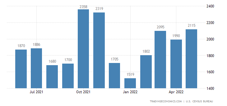 United States Exports of Vegetables and Fruits