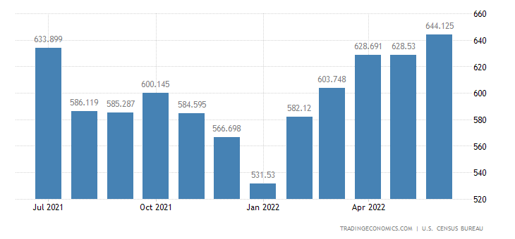 United States Exports - Vegetables & Preparations (Census Basis)
