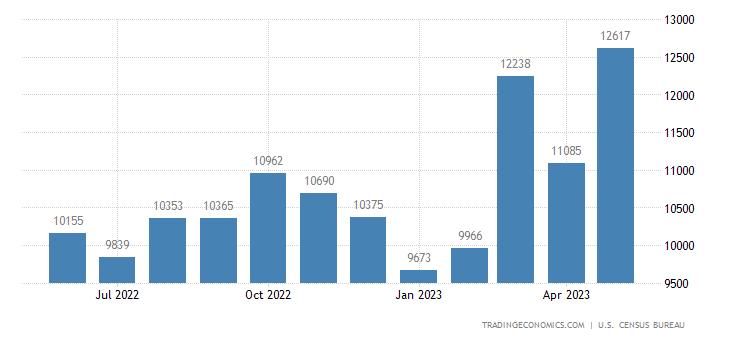 United States Exports of Vehicles