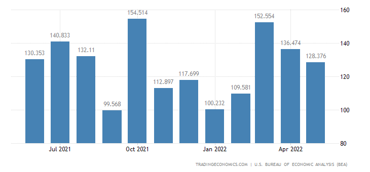 United States Exports of Vessels