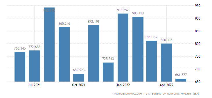 United States Exports of Wheat & Rice