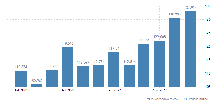 United States Exports - Wood Supplies, Manufactured (Census Basis)