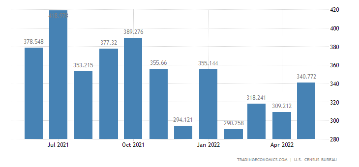 United States Exports - Woodworking, Glass Working (Census Basis)