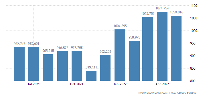 United States Exports - Toys, Shooting & Sporting Goods (Census Basis)