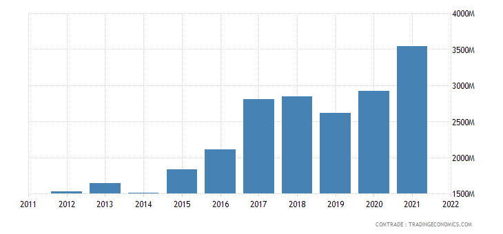 united states exports pakistan