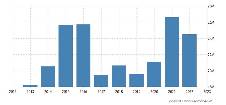 united states exports palau