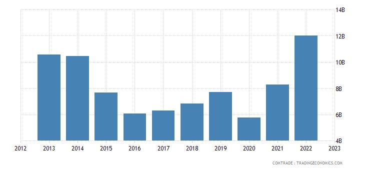 united states exports panama