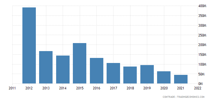 united states exports papua new guinea