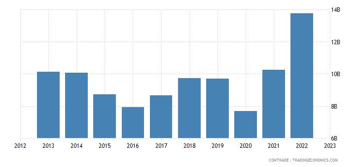 united states exports peru