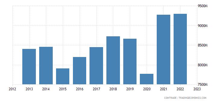 united states exports philippines