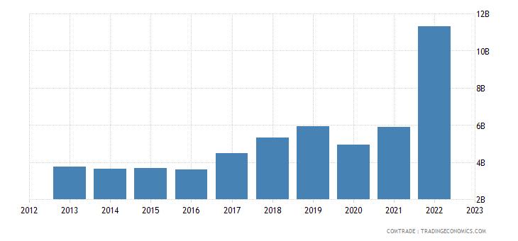 united states exports poland