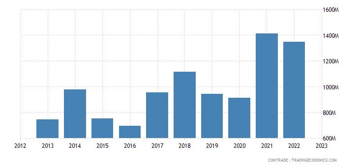united states exports romania