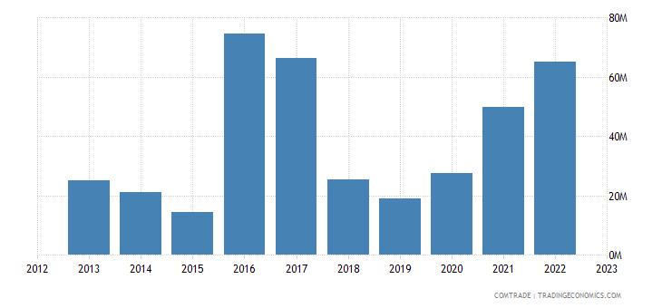 united states exports rwanda