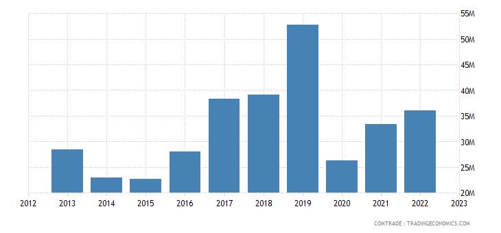 united states exports samoa