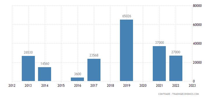 united states exports san marino iron steel