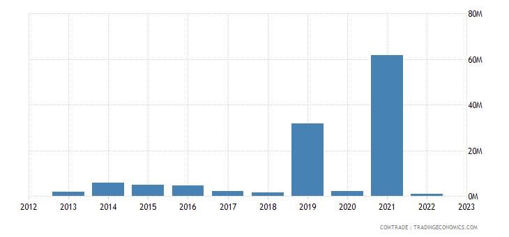 united states exports san marino