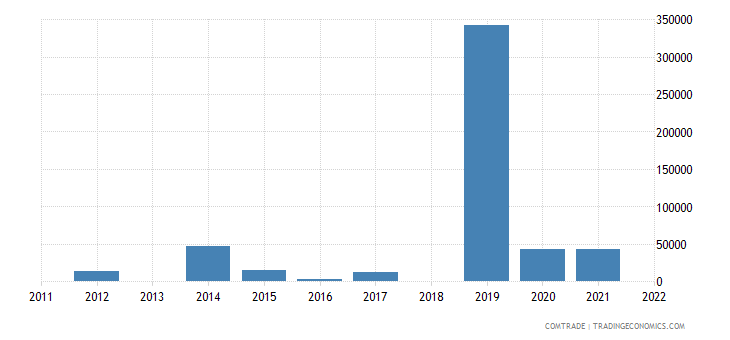 united states exports sao tome principe articles iron steel