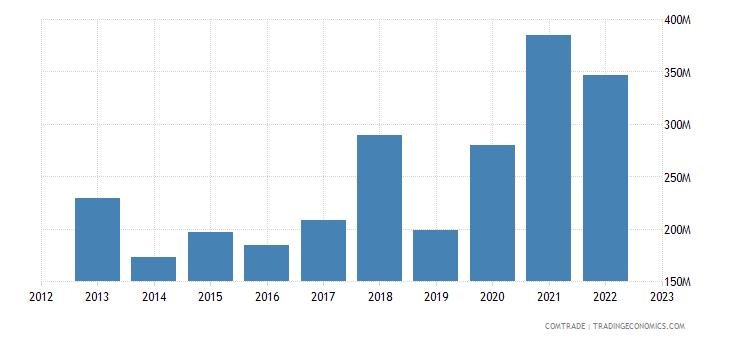 united states exports senegal