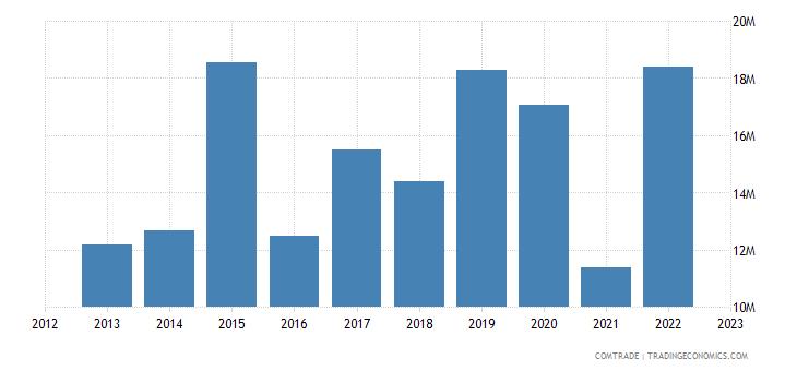 united states exports seychelles