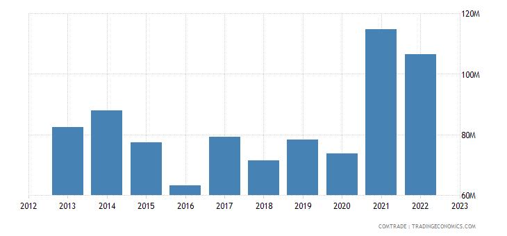 united states exports sierra leone