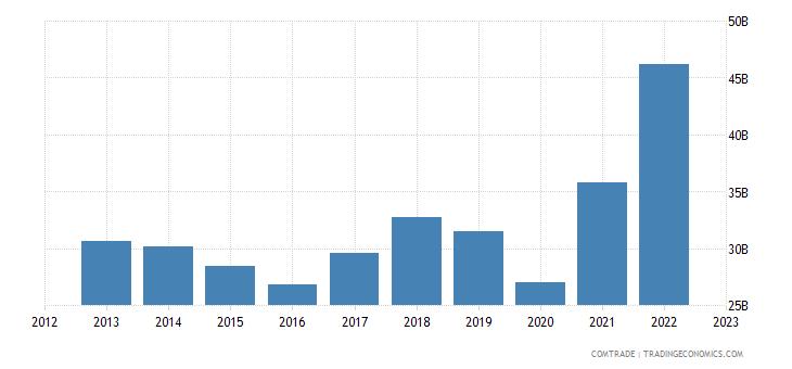 united states exports singapore