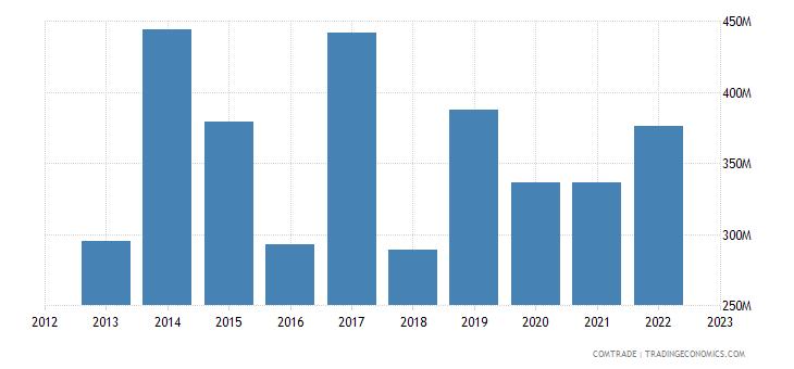united states exports slovakia