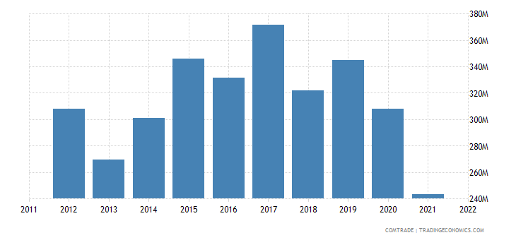 united states exports slovenia