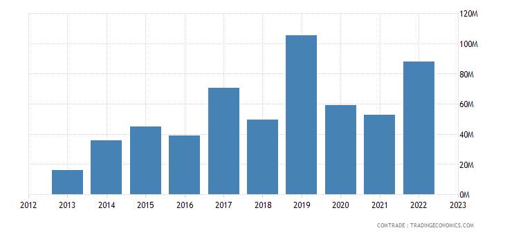 united states exports somalia