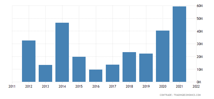 united states exports south sudan