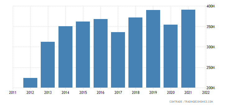 united states exports sri lanka