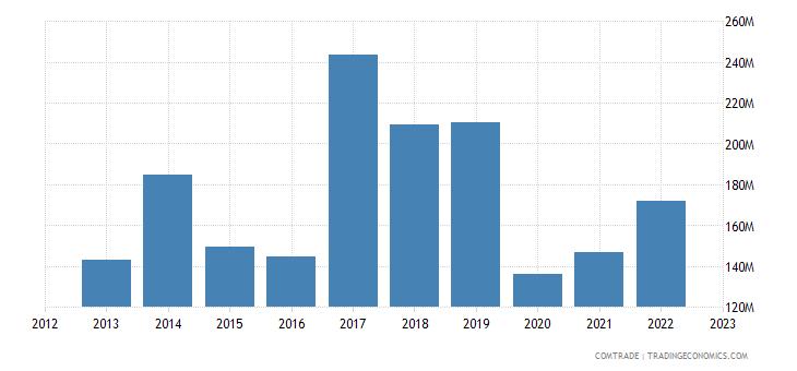 united states exports st kitts nevis