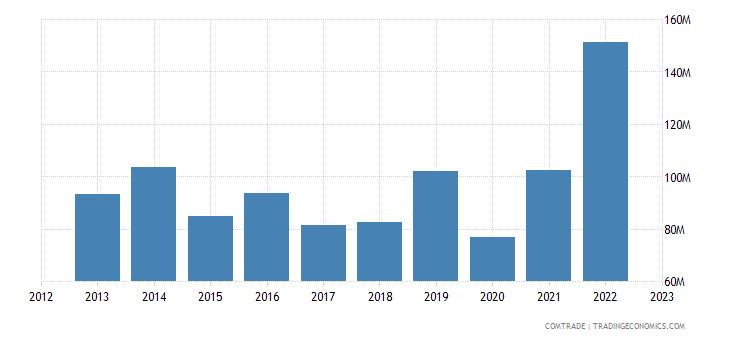 united states exports st vincent grenadines