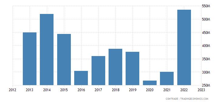 united states exports suriname