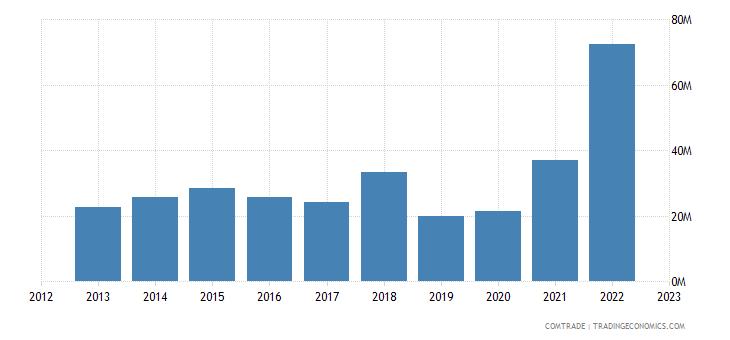 united states exports swaziland