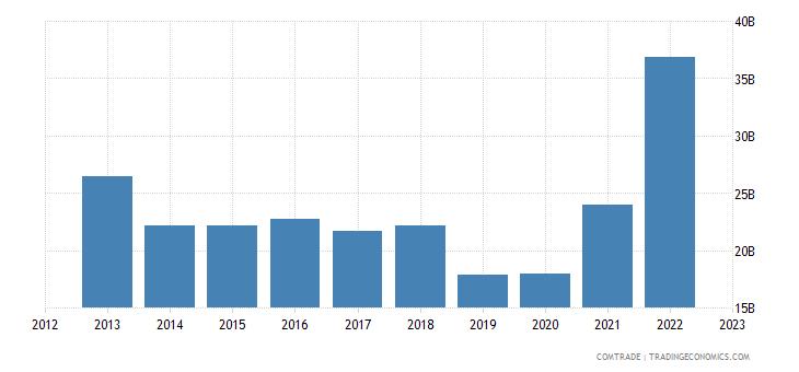 united states exports switzerland